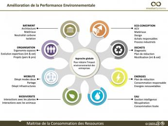Amélioration de la performance environnementale