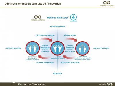 Démarche itérative de conduite de l'innovation