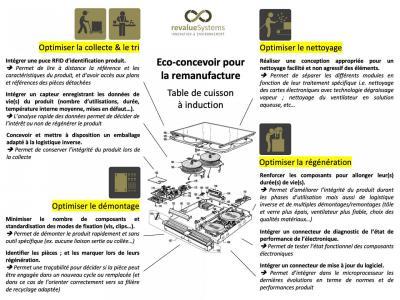 Ecoconception pour la remanufacture
