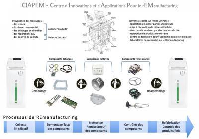 Remanufacturing Machine à Laver - Présentation du projet CIAPEM