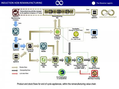 Reman induction hob reverse logistics